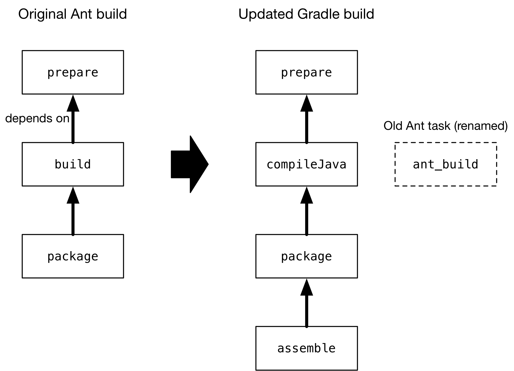Migrating Builds From Apache Ant