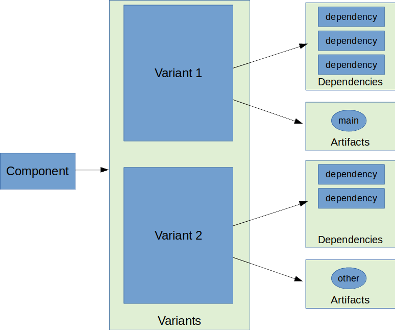component model gradle