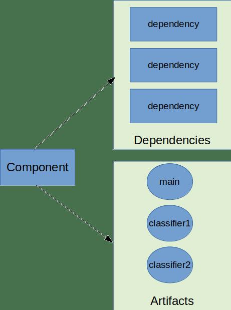 component model maven