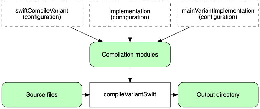 swift sourcesets compilation